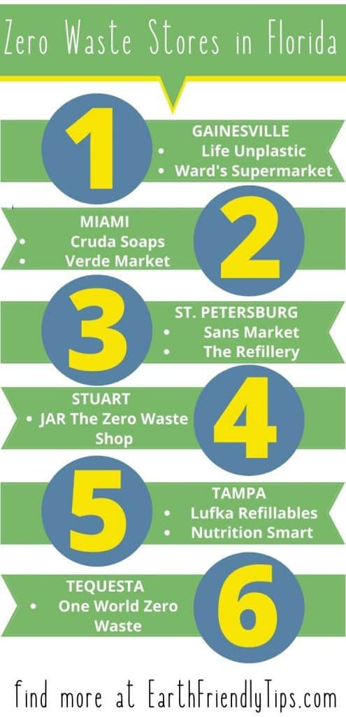 Infographic listing zero waste stores in Florida